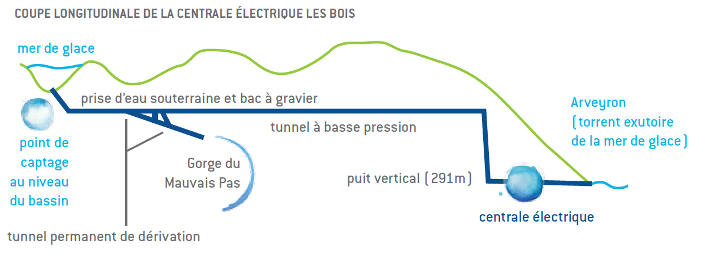 EDF Mer de glace